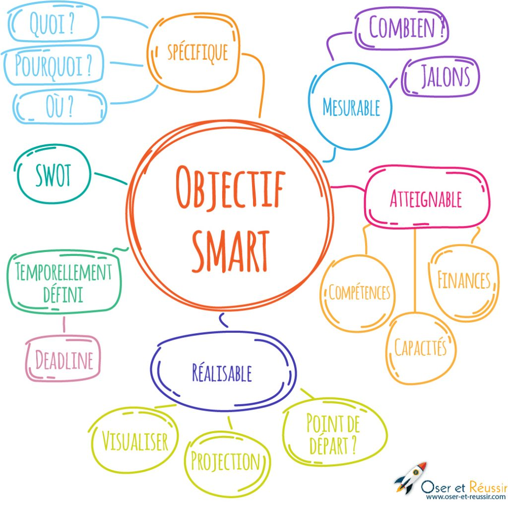 Carte mentale objectif SMART - Oser et Réussir