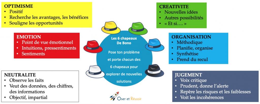 6 chapeaux De Bono pour trouver de nouvelles idées